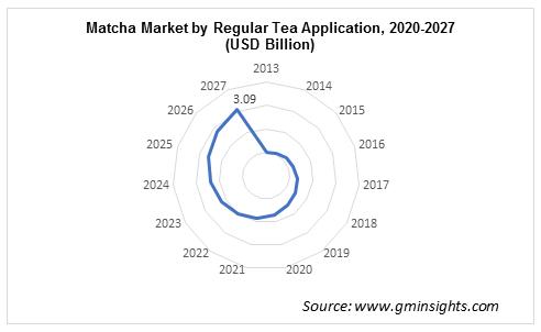 Matcha Market by Application