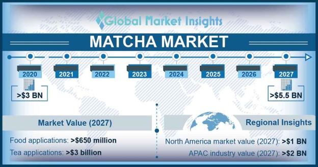 Matcha Market Outlook