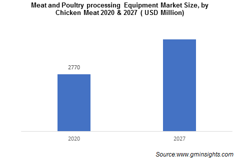 Meat and Poultry processing Equipment Market