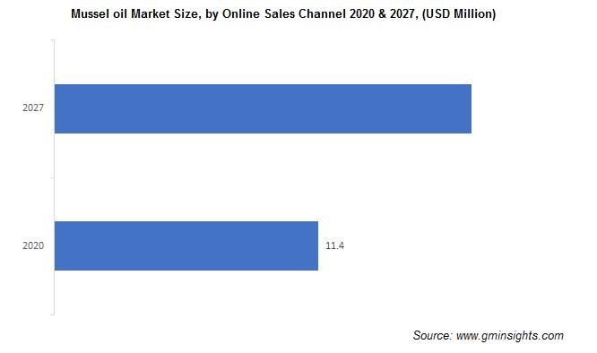Mussel oil Market Size, by Online Sales Channel