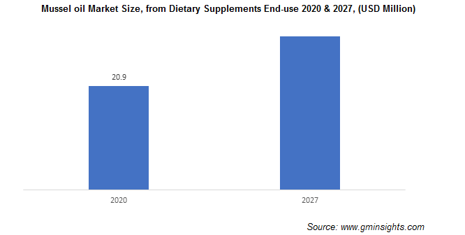 Mussel oil Market Size, from Dietary Supplements End-use