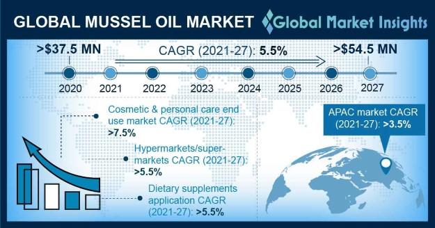 Mussel Oil Market