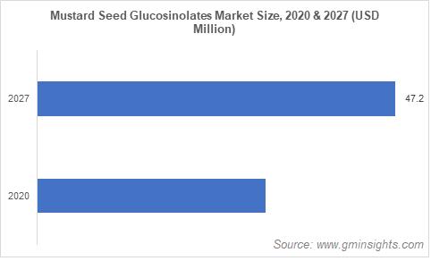 Mustard Seed Glucosinolates Market Size
