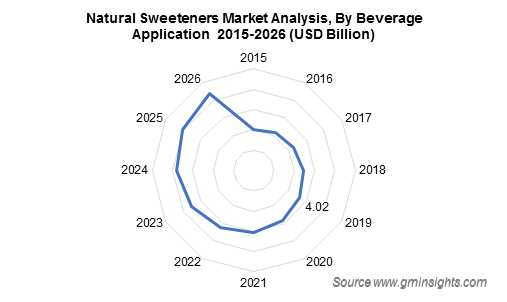 Natural Sweeteners Market Analysis By Beverage Application