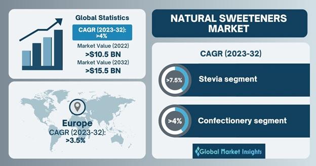 Natural Sweeteners Market
