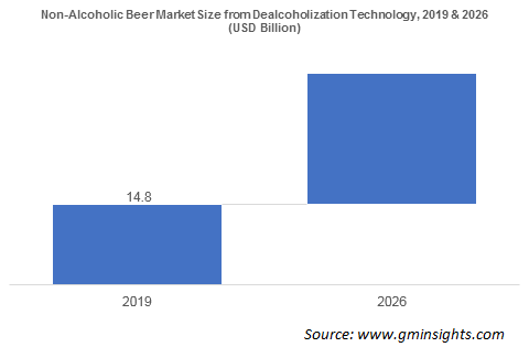 Non-Alcoholic Beer Market Size from Dealcoholization Technology