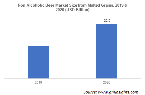 Non-Alcoholic Beer Market Size from Malted Grains