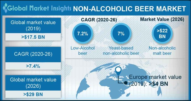 Global Non-Alcoholic Beer Market