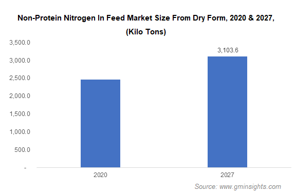 Non-Protein Nitrogen In Feed Market Size From Dry From