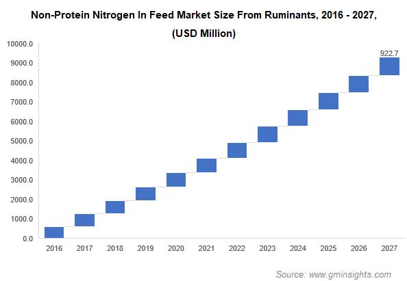 Non-Protein Nitrogen In Feed Market Size From Ruminants