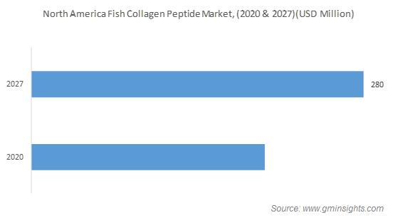 North America Fish Collagen Peptide Market
