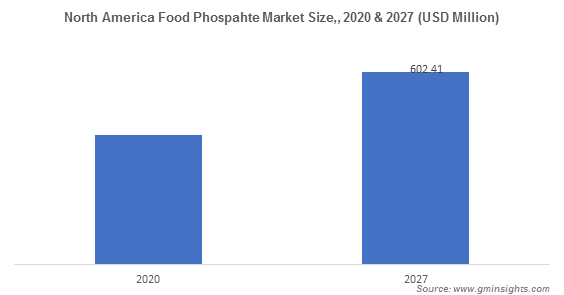 North America Food Phospahte Market
