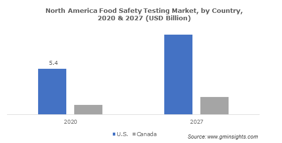 North America Food Safety Testing Market, by Country