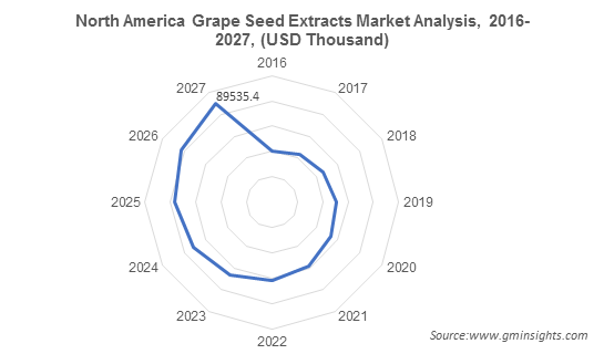 North America Grape Seed Extracts Market Analysis