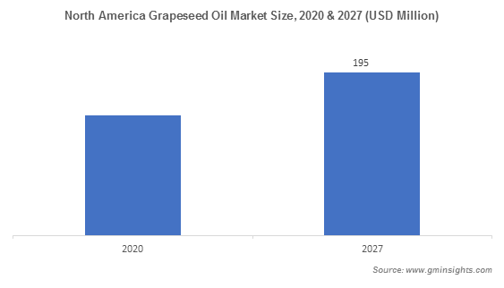 North America Grapeseed Oil Market