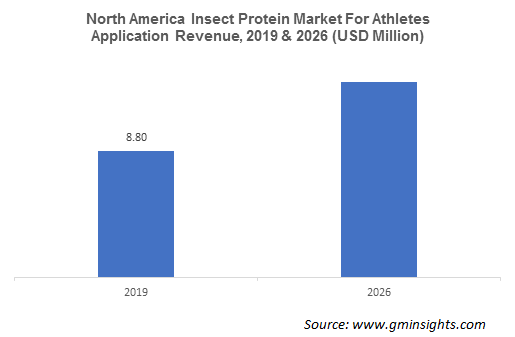 North America Insect Protein Market For Athletes Application Revenue