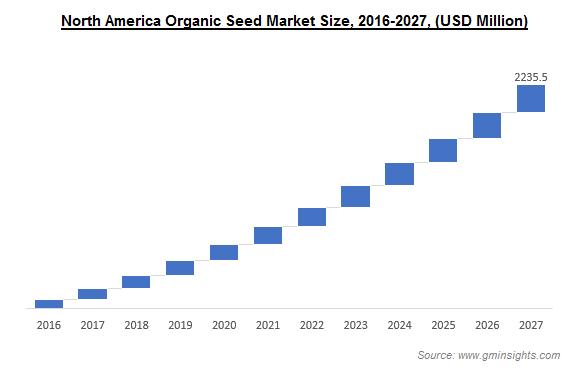 North America Organic Seed Market