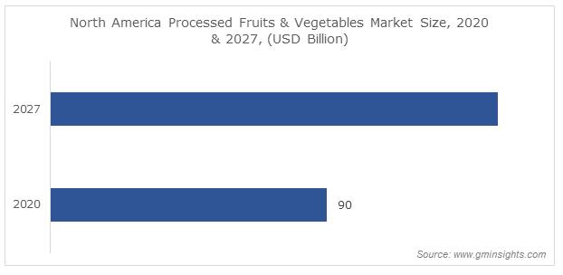 North America Processed Fruits & Vegetables Market