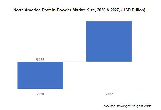 North America Protein Powder Market
