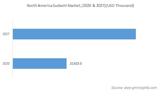 North America Sudachi Market