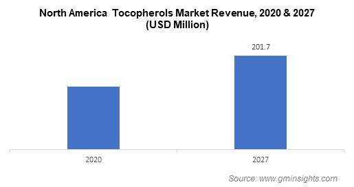 North America Tocopherols Market Revenue