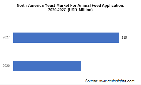 North America Yeast Market For Animal Feed Application