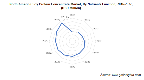 North America Soy Protein Concentrate Market