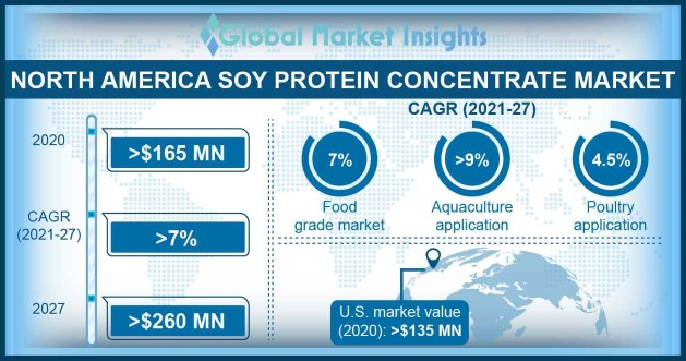 North American soy protein concentrate market