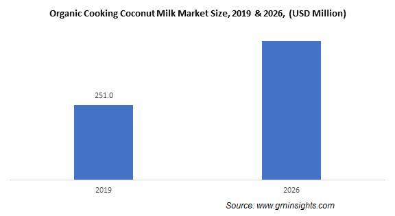 Organic Cooking Coconut Milk Market
