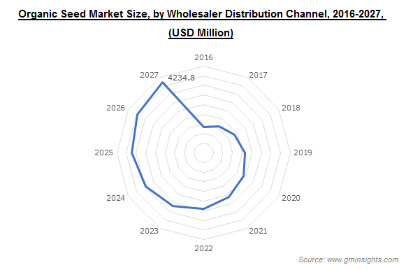 Organic Seed Market Size, by Wholesaler Distribution Channel