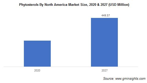 Phytosterols By North America Market