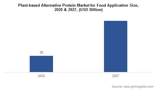 Plant-based Alternative Protein Market for Food Application