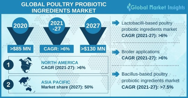 Poultry probiotic ingredients market