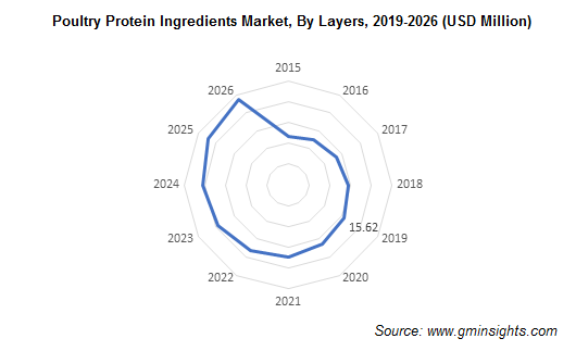 Poultry Protein Ingredients Market