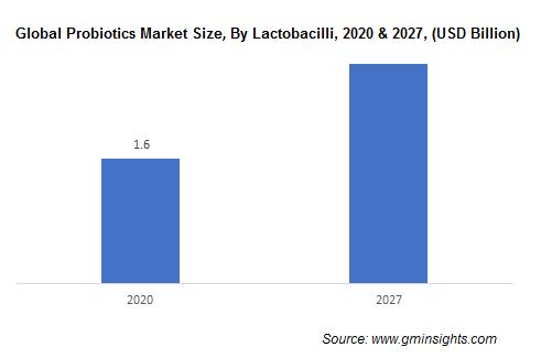 Global Probiotics Market By Lactobacilli