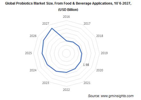 Global Probiotics Market From Food & Beverage Applications