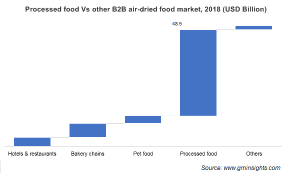 Processed food Vs other B2B air-dried food market