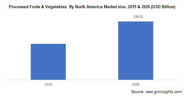 Processed Fruits and Vegetables Market by Region