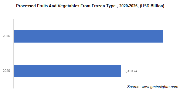 Processed Fruits and Vegetables Market from Frozen Type