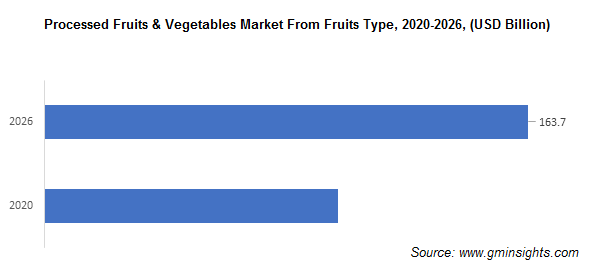 Processed Fruits and Vegetables Market from Fruits Type