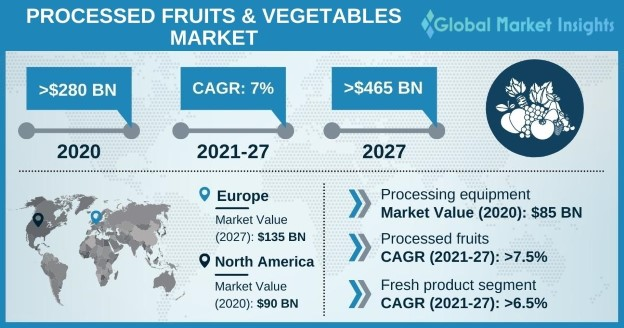Processed Fruits and Vegetables Market Outlook