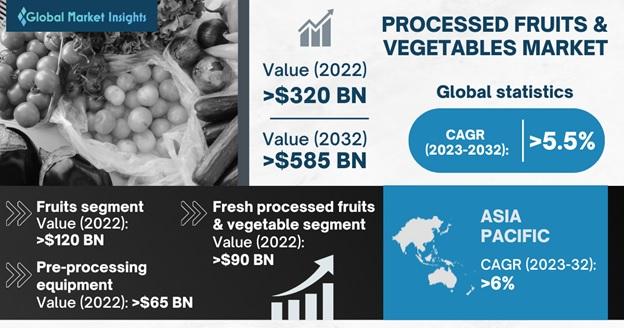 Processed Fruits & Vegetables Market