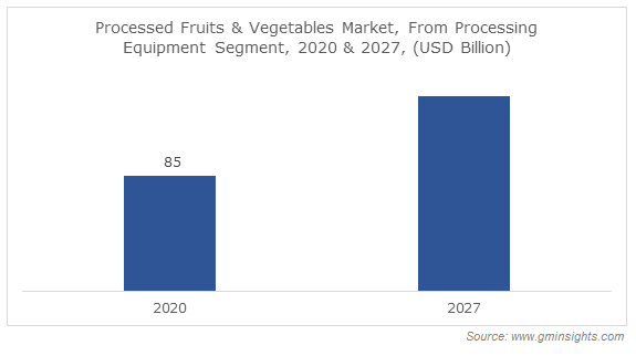 Processed Fruits & Vegetables Market, From Processing Equipment Segment