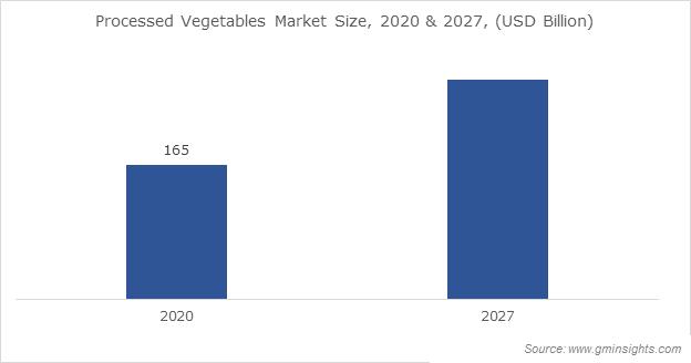 Processed Vegetables Market