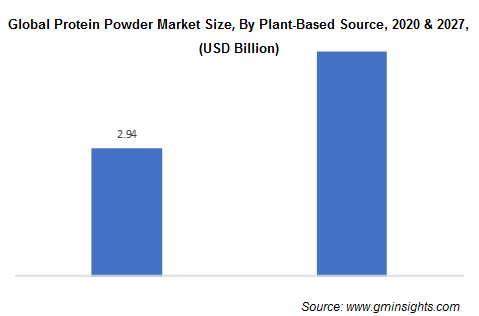 Global Protein Powder Market By Plant-Based Source