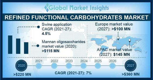 Refined Functional Carbohydrates Market