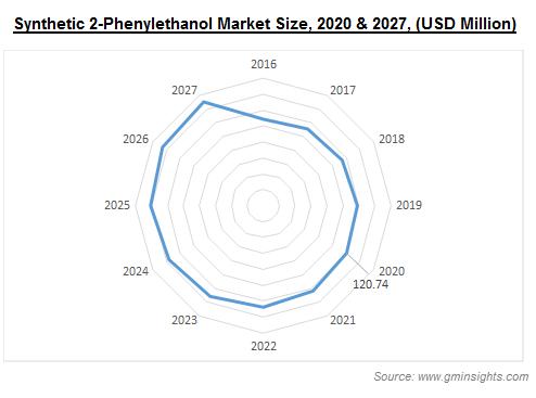 Synthetic 2-Phenylethanol Market