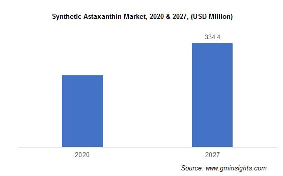 Synthetic Astaxanthin Market