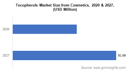 Tocopherols Market Size from Cosmetics