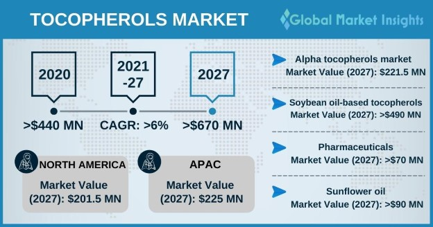Tocopherols Market